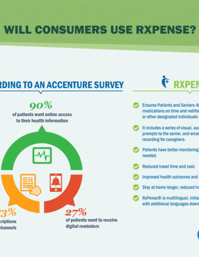 Consumers Use of RxPense