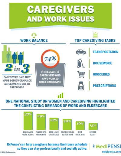 medipense infographics caregivers and work issues