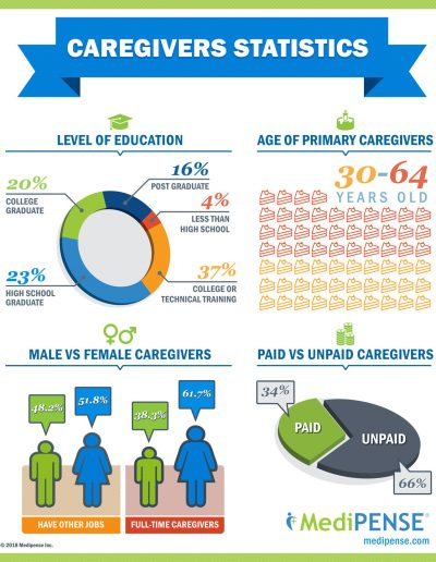 medipense infographics caregivers stats