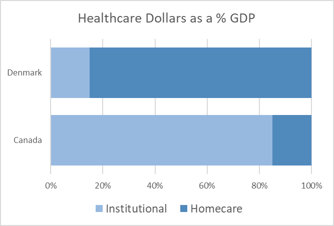 healthcare-dollars-gdp
