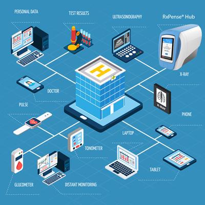 Internet de las cosas Seguridad y aparatos médicos IDO