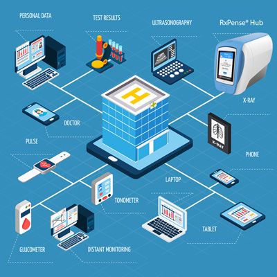 IoT Security and Medical Devices