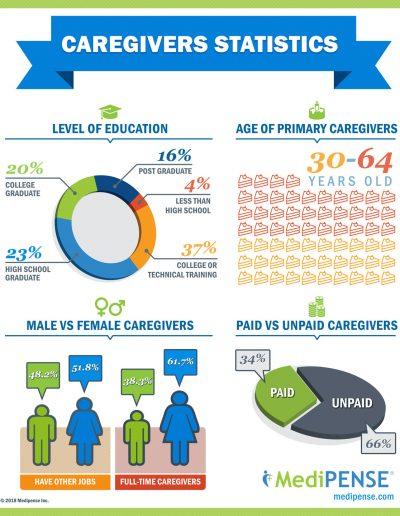 medipense infographics caregivers stats